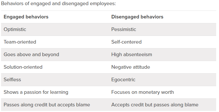 Table illustrating qualities of engaged employees